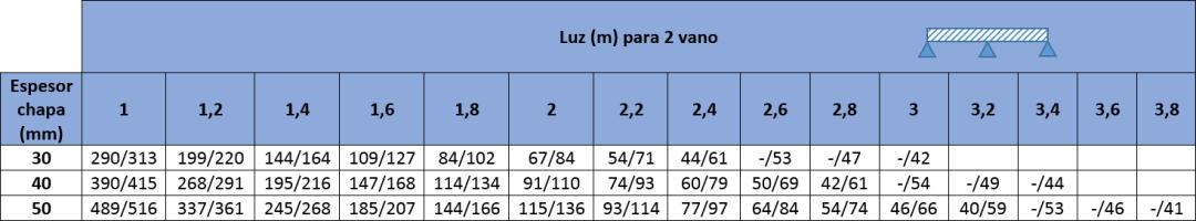 Tablas de carga con los valores máximos para Panel Sandwich para Granjas Agropanel MODELO CINCO GRECAS: