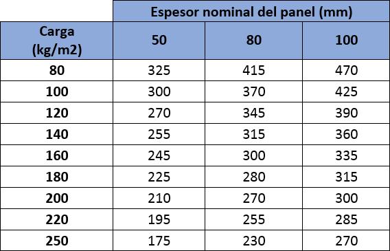 Tabla de cargas del Panel Sandwich Cubierta Lana de Roca Ignífugo