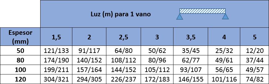Tablas de carga con los valores máximos para Panel Sandwich Fachada Lana de Roca Ignífugo: