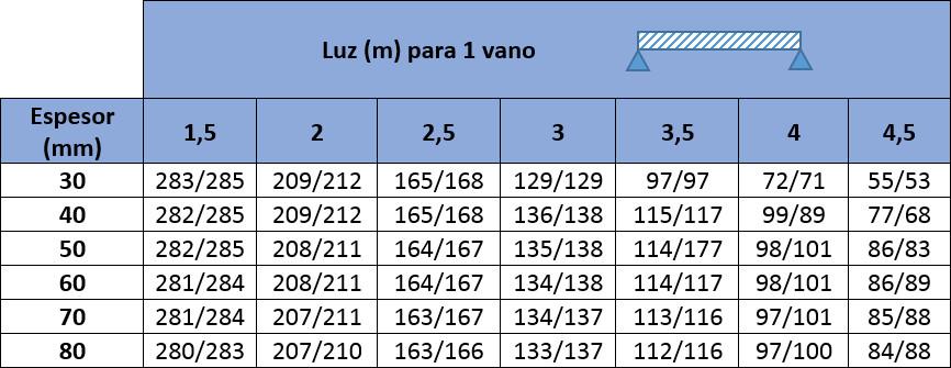 Tabla de cargas con valores máximos de carga de presión y succión en kp/m2 para Panel Sandwich Cubierta de Tres Grecas
