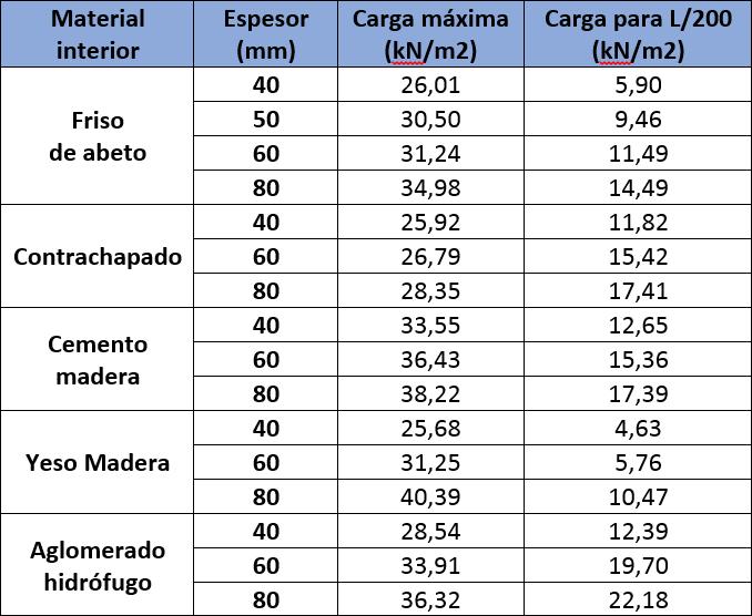 Tablas de carga con los valores máximos para tres vanos con las distintas terminaciones del Panel Sandwich Madera