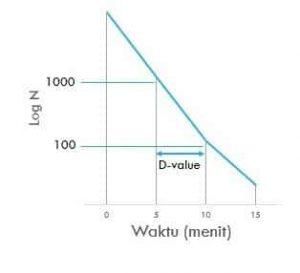 grafik d-value