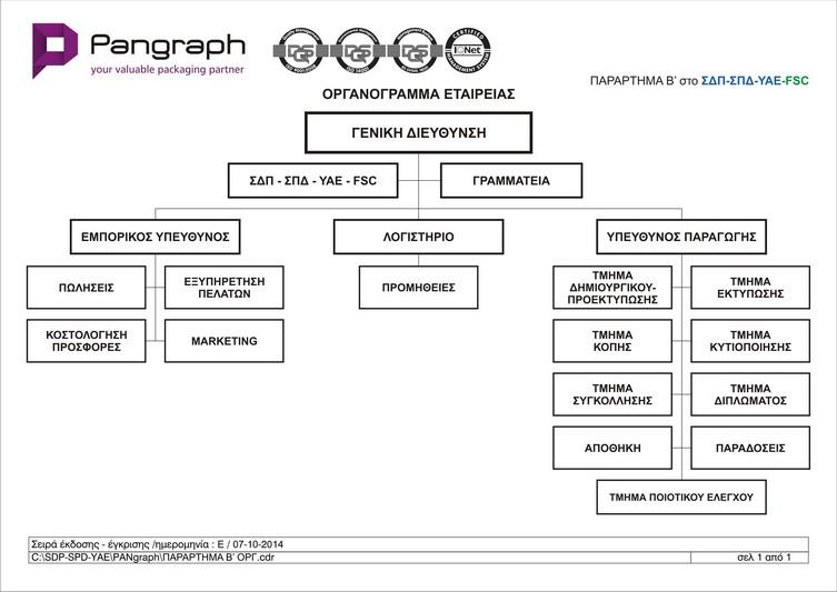 Chart Pangraph