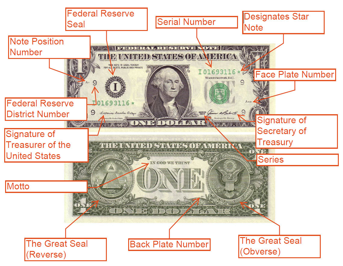 Dollar Bills Bill O Brien And Symbols