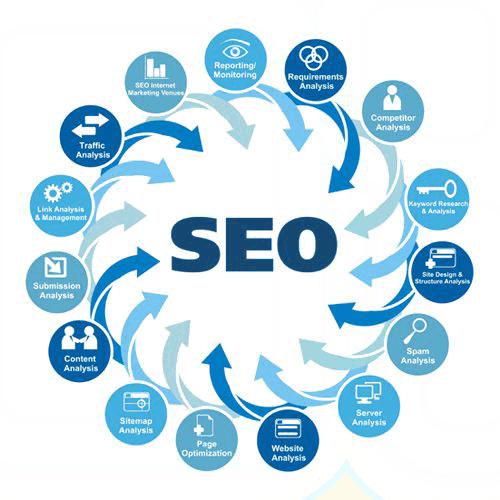 Search Engine Optimization Course Delhi, India