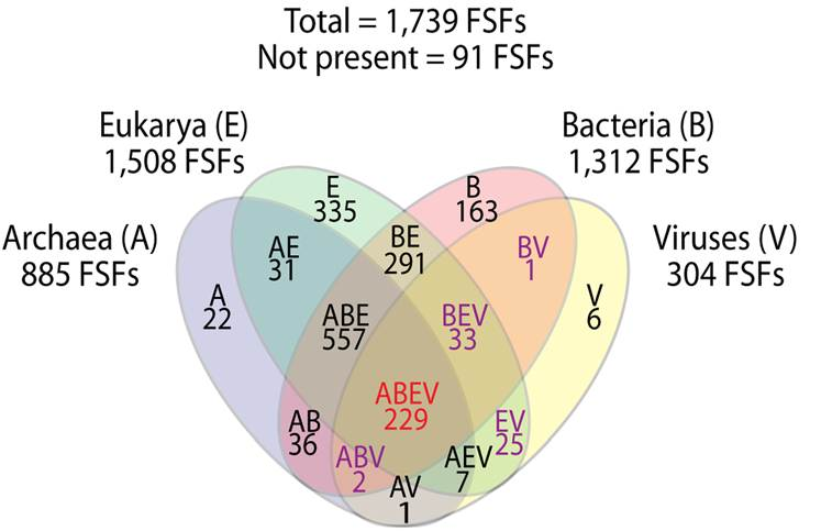 venn diagram of bacteria and archaea double pole mcb wiring what snew in cosmic ancestry jul sep 2012 by brig klyce fsfs