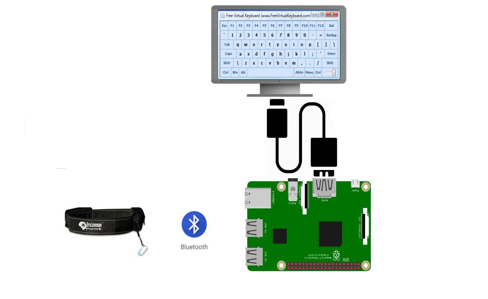 medium resolution of circuit diagram circuit bci virtualkeyboard raspberry