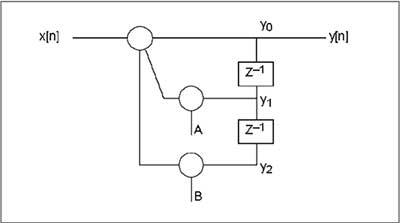 SINE WAVE USING IIR FILTER IN TMS320C6745 DSP