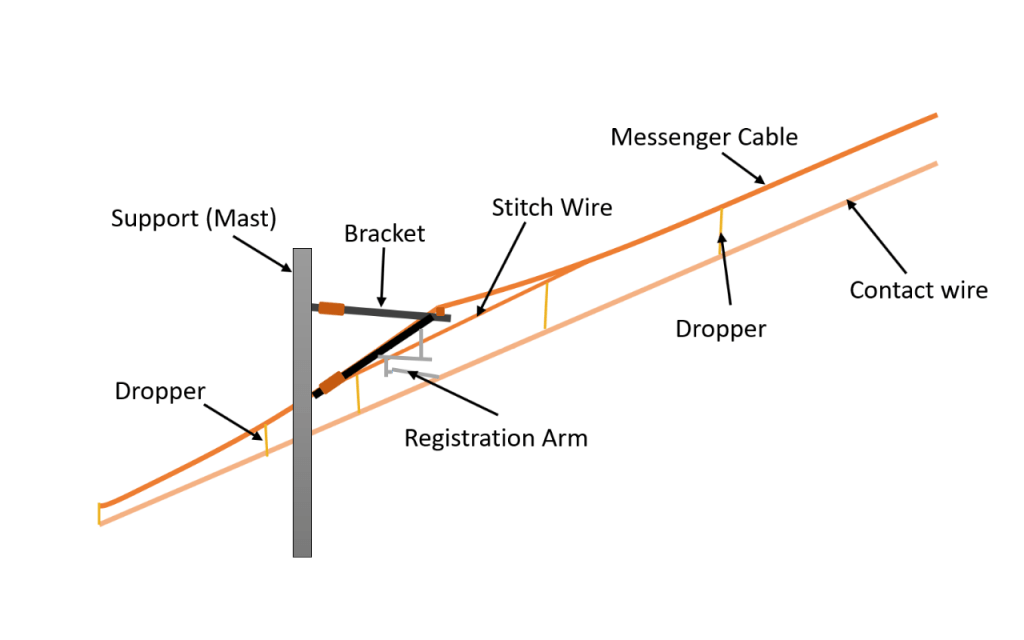 Amazing nonlinear behaviour of droppers in the catenary