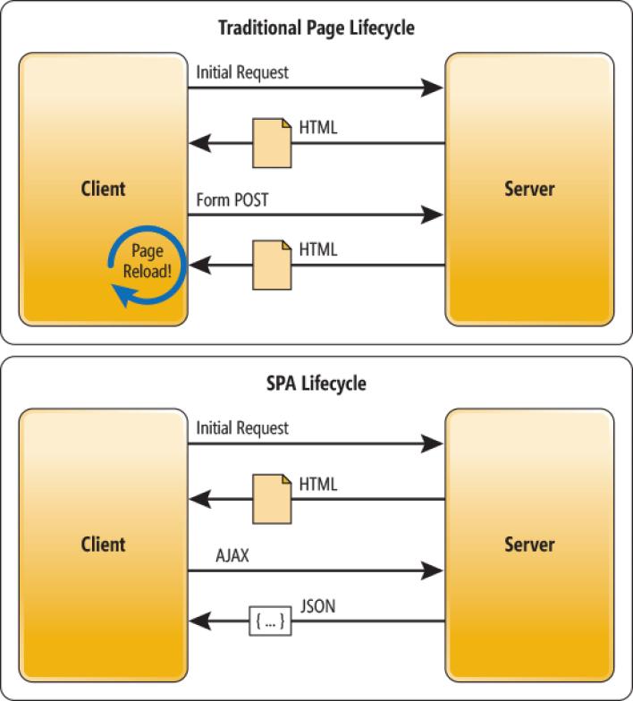 client-sid e server-side