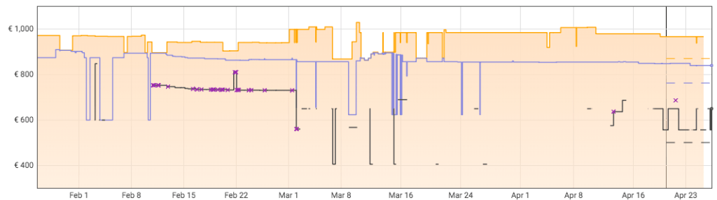 Evoluzione Prezzi Asus UX310UQ-FC380T