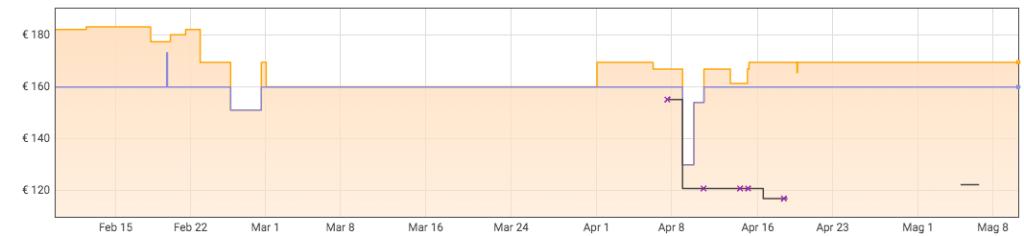 Evoluzione prezzi Corsair K70 LUX