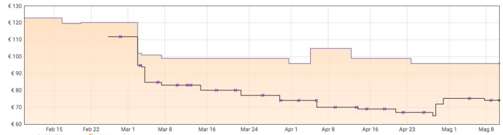 Evoluzione prezzi HyperX Alloy FPS MX Blue