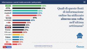 Fonti di informazione online