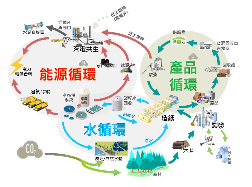 循環經濟 - 臺灣區造紙工業同業公會