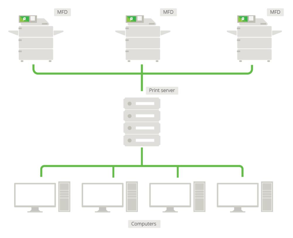 medium resolution of figure 5 network printer configuration