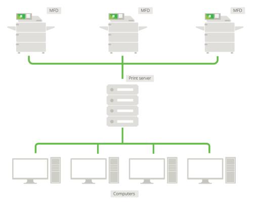 small resolution of figure 5 network printer configuration