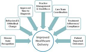 Improving Healthcare In American Research Papers