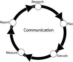 Research Papers on Internal Communication Plan