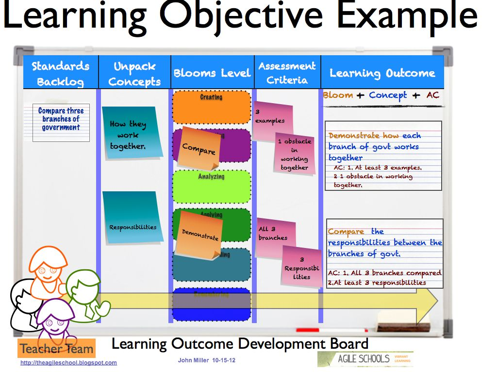 Learning Objectives Research Papers On Bloom's Taxonomy Educational