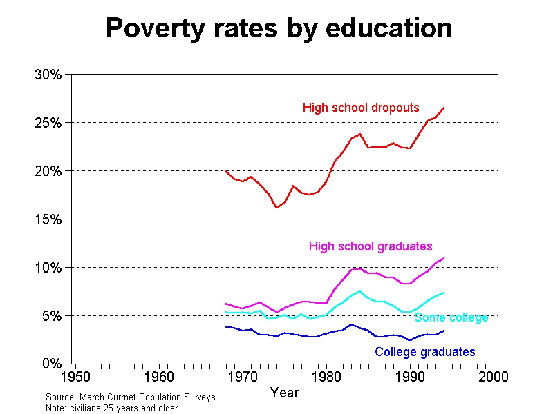 Poverty And Education Research Papers