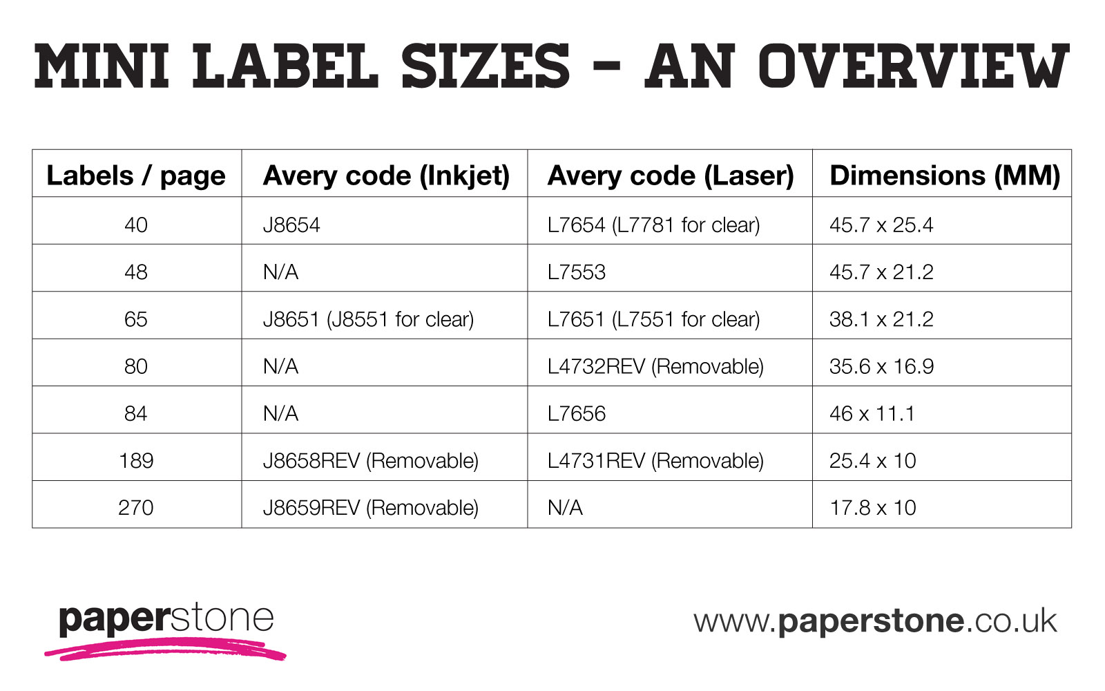 avery label sizes