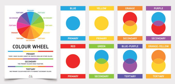 Learn About Primary Secondary And Tertiary Colours With Our Simple Cards Poster Explains How Are Made Their Relation To The Colour Wheel