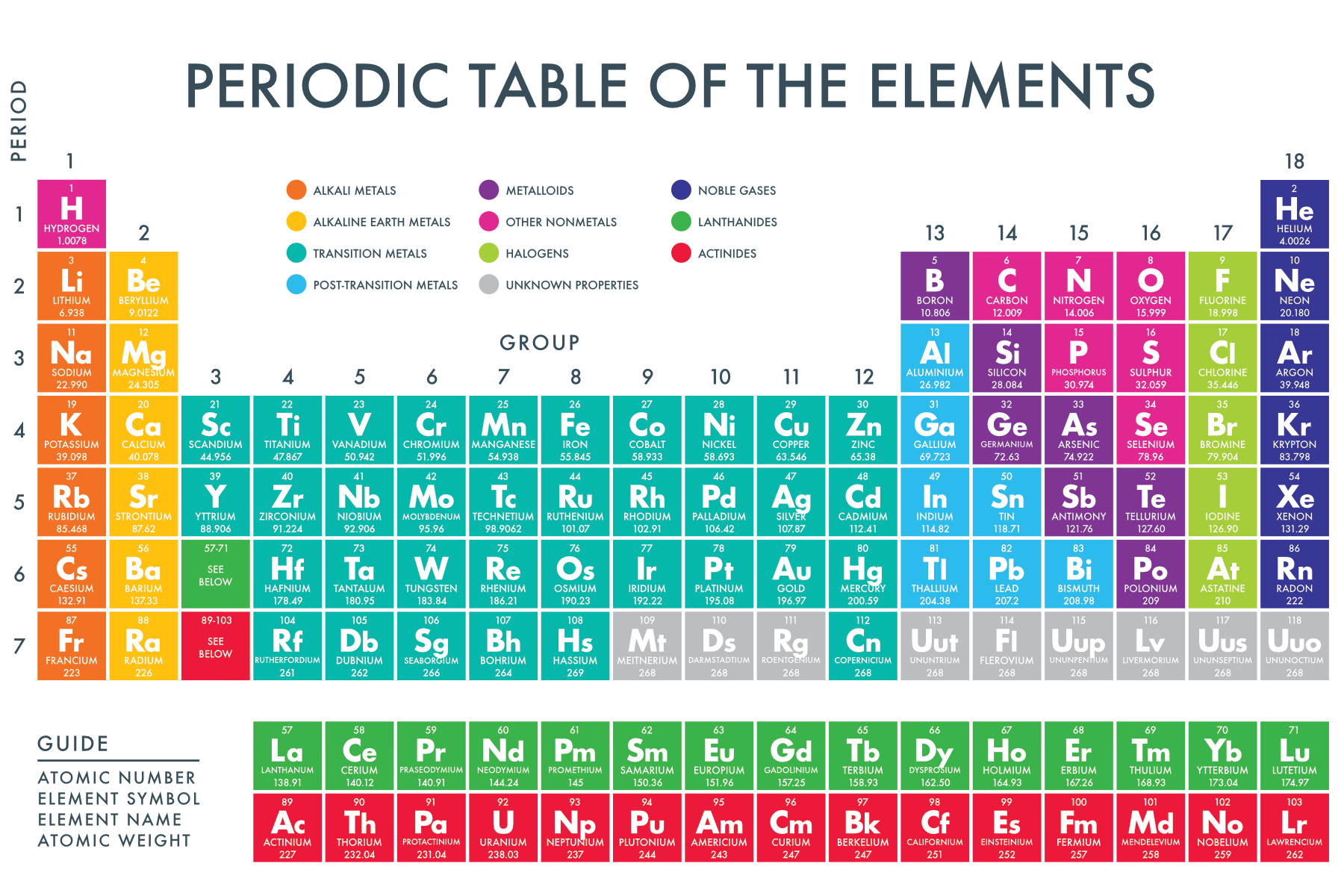 Printable periodic table with names of elements and atomic for Periodic table