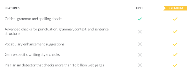 compare grammarly features chart