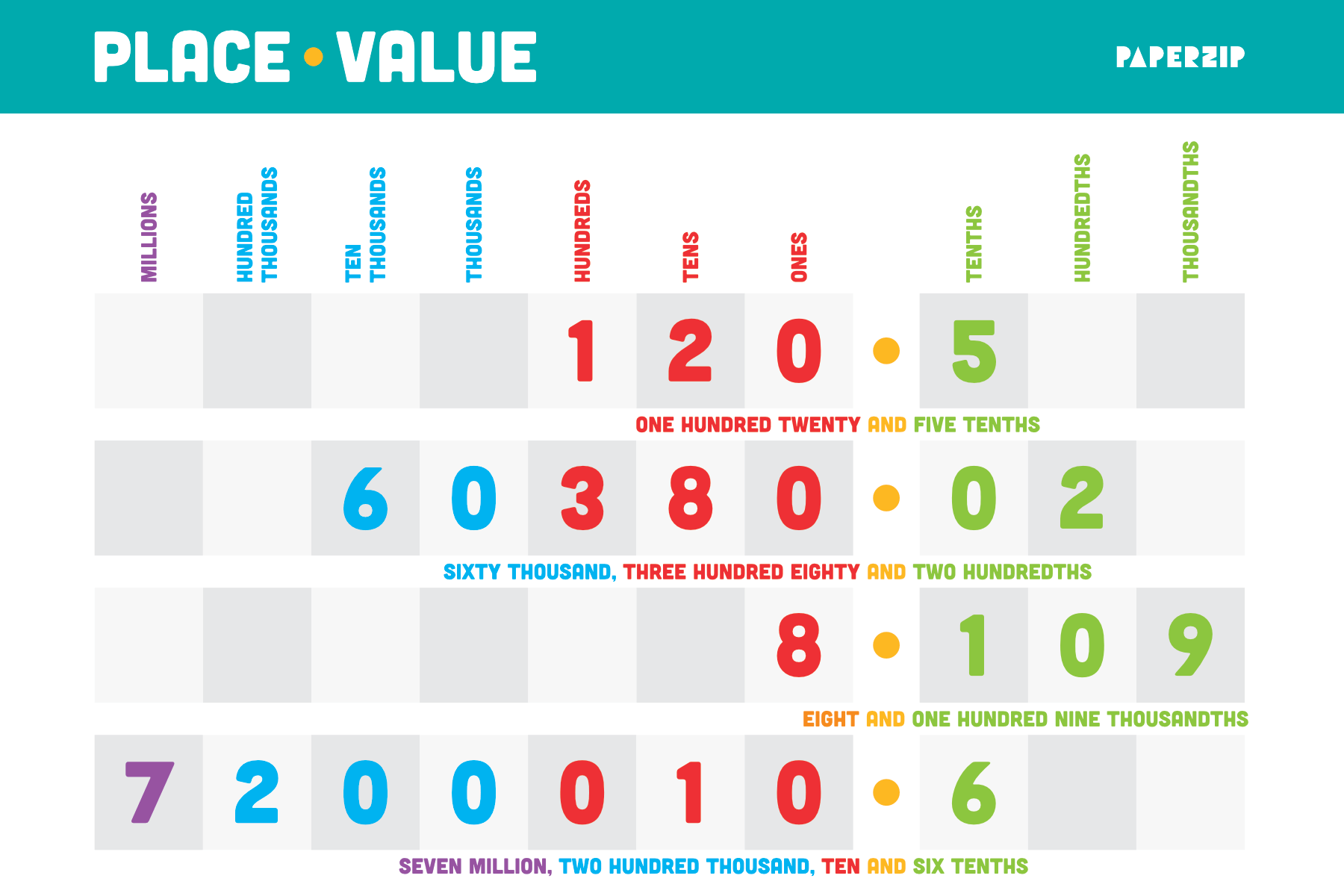 Place Value Poster And Numbers Paperzip