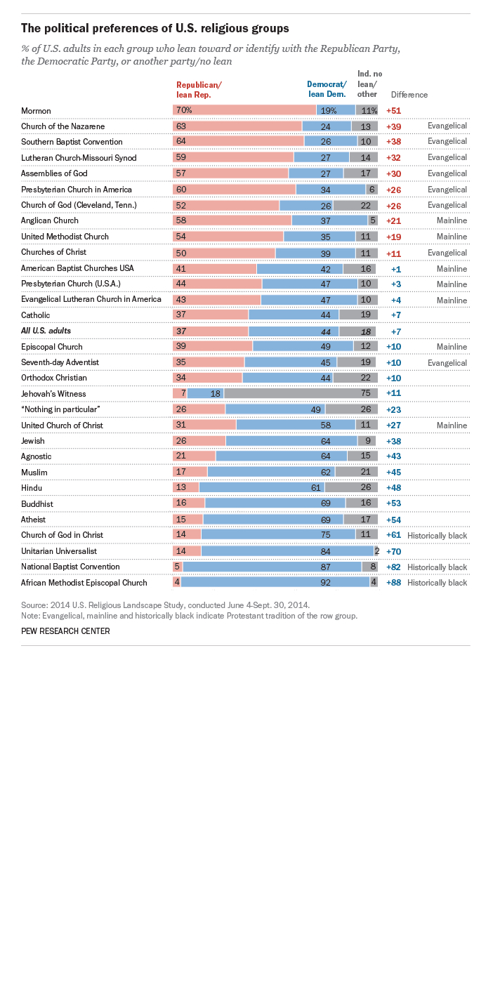 Political affiliation of major U.S. religions