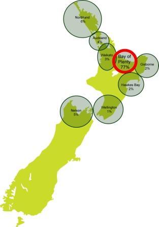 kiwi-growing