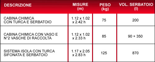 Bagno Chimico Prefabbricato  Bagni Chimici by Papucci Pisa