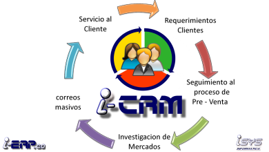 Photo of Definir el proceso de ventas con un CRM