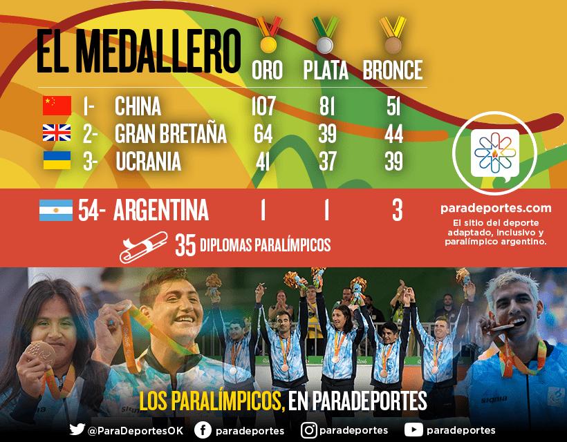 El medallero paralímpico de Río 2016
