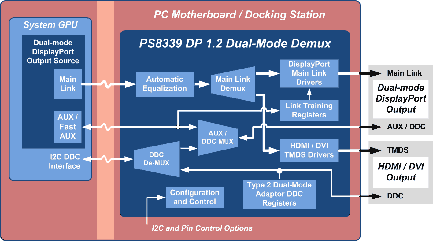 hight resolution of when passing the dual mode