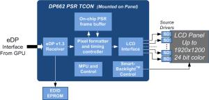 DP662  2 Lane eDP 13 PSR Tcon  Parade Technologies, Ltd