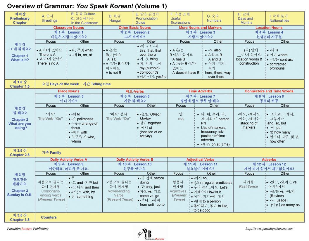Pin Korean Hangul Chart