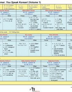 Korean conjugation chart also timiznceptzmusic rh