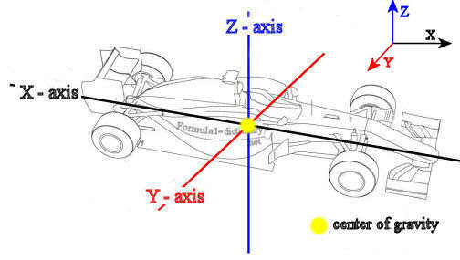 Racing Basics