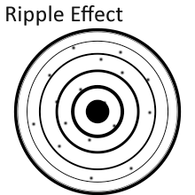 ripple-effect-time-emotions