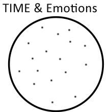 1) The Circle Represents TIME.