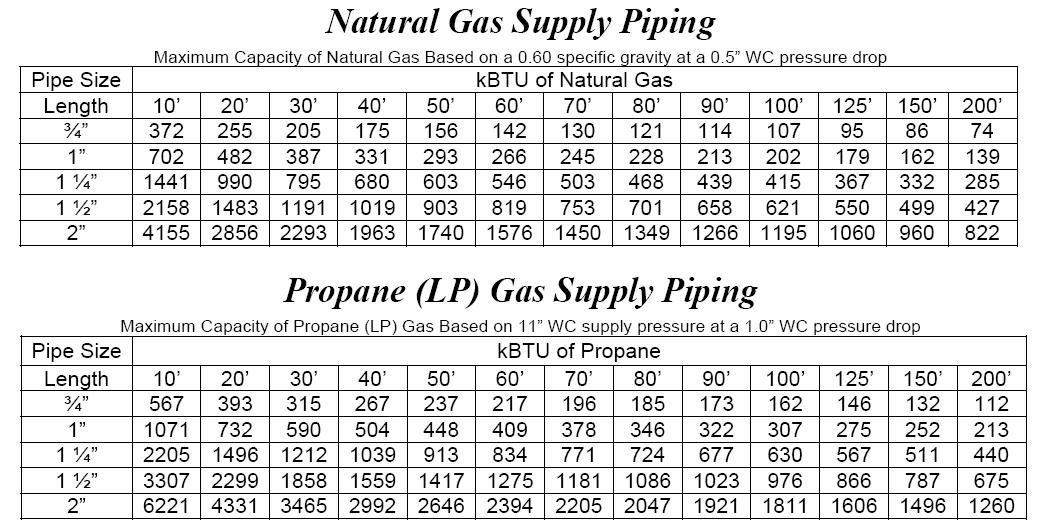 plumbing gas pipe size