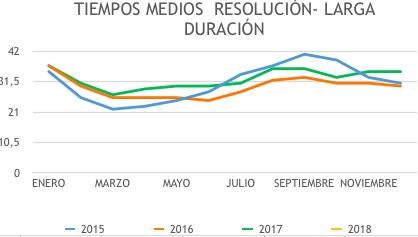 Evolución en la tramitación de expedientes de extranjería entre 2015-2018