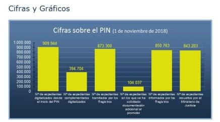 Estado del Plan Intensivo de Nacionalidad a 1 de Noviembre de 2018