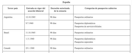 Listado de Acuerdos bilaterales prórroga período de estancia España