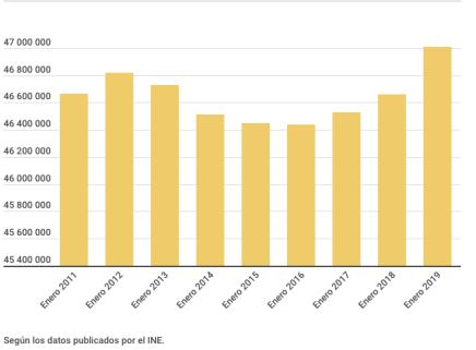 fluctuacion poblacion española