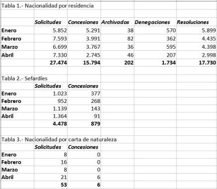 Bulos sobre inmigración concesiones de nacionalidad española desde enero a abril de 2019