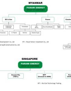 Parami energy organization chat also group of companies  organizational chart rh