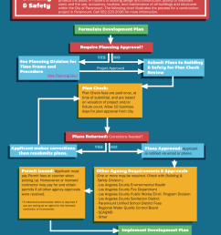 building and safety permitting flow chart [ 1834 x 2378 Pixel ]
